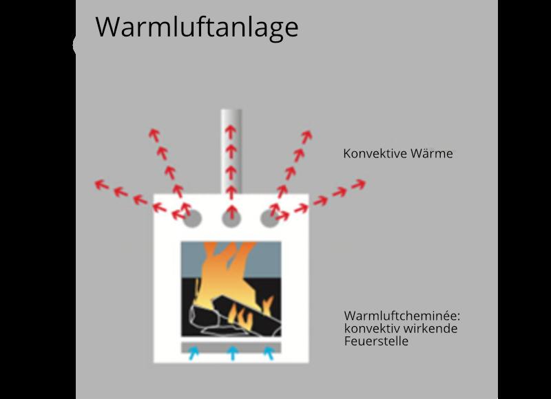 Erklärung zur Funktionsweise einer Warmluftanlage